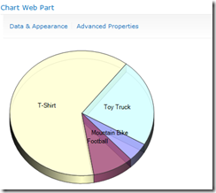 ChartWebPartPie